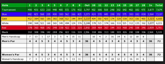 Hazeltine  scorecard